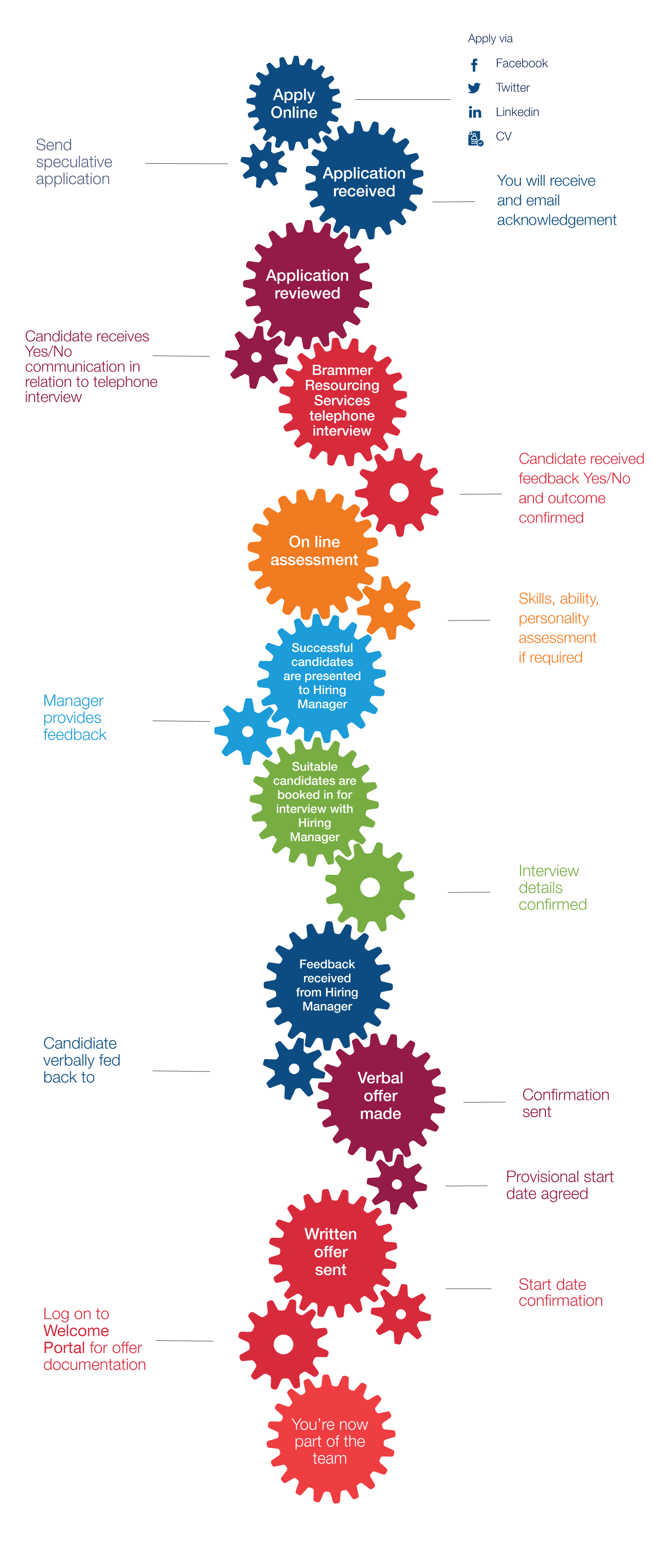 Application Process Diagram